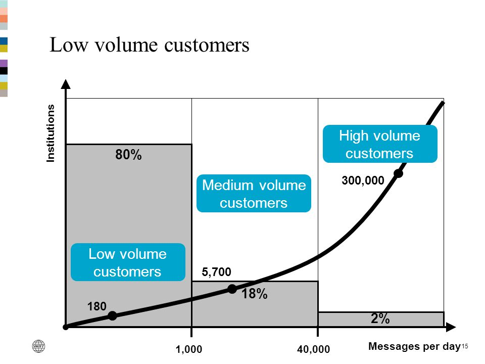 15 80% 18% 2% Low volume customers Messages per day 180 5,700 300,000 Low volume customers Medium volume customers 1,00040,000 Institutions High volume customers
