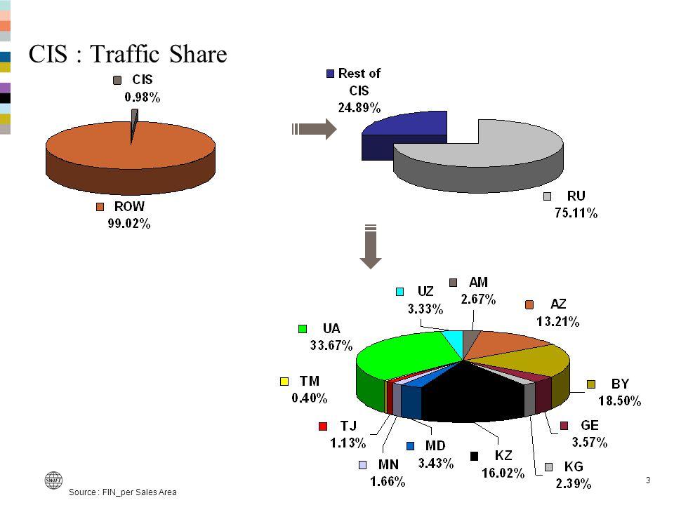 3 CIS : Traffic Share Source : FIN_per Sales Area