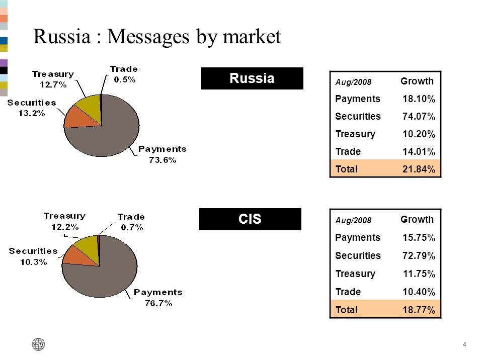 4 Russia : Messages by market Russia CIS Aug/2008 Growth Payments18.10% Securities74.07% Treasury10.20% Trade14.01% Total21.84% Aug/2008 Growth Payments15.75% Securities72.79% Treasury11.75% Trade10.40% Total18.77%
