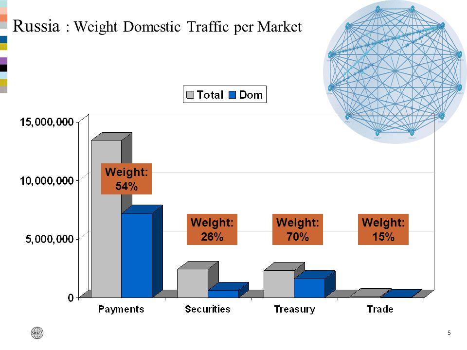 5 Russia : Weight Domestic Traffic per Market Weight: 54% Weight: 26% Weight: 70% Weight: 15%