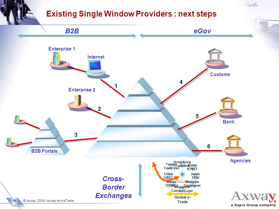 16 © Axway, 2004 / Axway and eTrade Customs Internet Enterprise 1 Enterprise 2 Bank Agencies B2B Portals 2 1 3 4 5 6 B2BeGov Existing Single Window Providers : next steps Korea KTNET Japan TEDI China CIECC Taiwan Trade-Van Malaysia Dagangnet Hong Kong Tradelink Macau TEDMEV Global e- Trade Singapore CrimsonLogic Cross- Border Exchanges