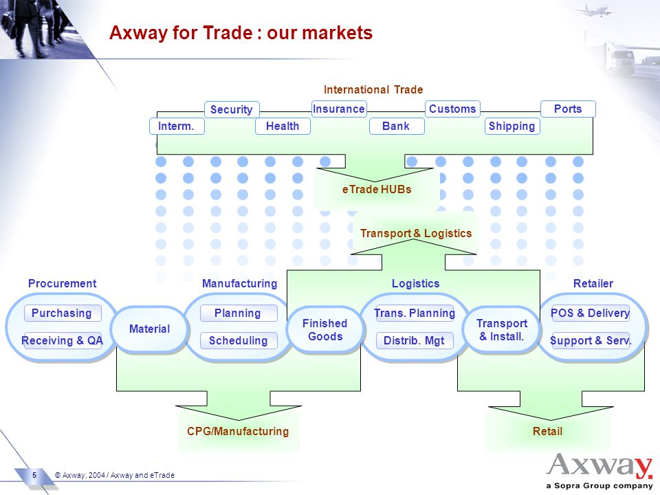 5 © Axway, 2004 / Axway and eTrade eTrade HUBs International Trade Health Insurance Bank Customs Shipping Ports Security Interm.