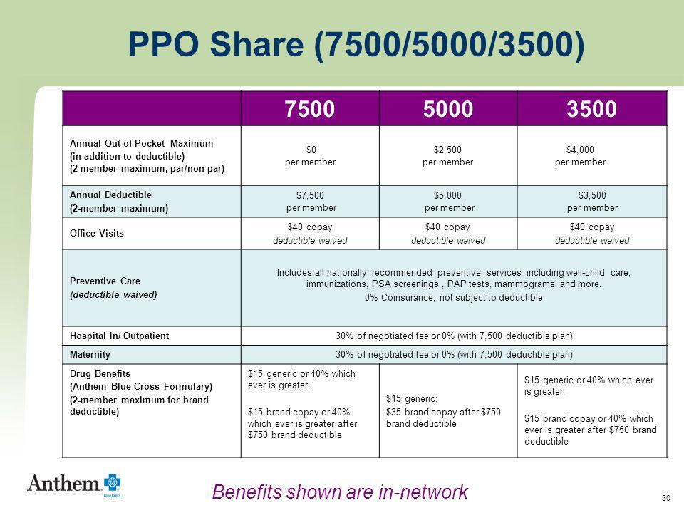 30 750050003500 Annual Out-of-Pocket Maximum (in addition to deductible) (2-member maximum, par/non-par) $0 per member $2,500 per member $4,000 per me