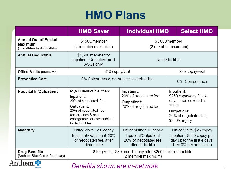 33 HMO Plans HMO SaverIndividual HMOSelect HMO Annual Out-of-Pocket Maximum (in addition to deductible) $1500/member (2-member maximum) $3,000/member (2-member maximum) Annual Deductible$1,500/member for Inpatient, Outpatient and ASCs only No deductible Office Visits (unlimited) $10 copay/visit$25 copay/visit Preventive Care 0% Coinsurance, not subject to deductible 0% Coinsurance Hospital In/Outpatient $1,500 deductible, then: Inpatient: 20% of negotiated fee Outpatient: 20% of negotiated fee (emergency & non- emergency services subject to deductible) Inpatient: 20% of negotiated fee Outpatient: 20% of negotiated fee Inpatient: $250 copay/day first 4 days; then covered at 100% Outpatient: 20% of negotiated fee, $250/surgery MaternityOffice visits: $10 copay Inpatient/Outpatient: 20% of negotiated fee, after deductible Office visits: $10 copay Inpatient/Outpatient: 20% of negotiated fee, after deductible Office Visits: $25 copay Inpatient: $250 copay per day up to the first 4 days, then 0% per admission Drug Benefits (Anthem Blue Cross formulary) $10 generic; $30 brand copay after $250 brand deductible (2-member maximum) Benefits shown are in-network