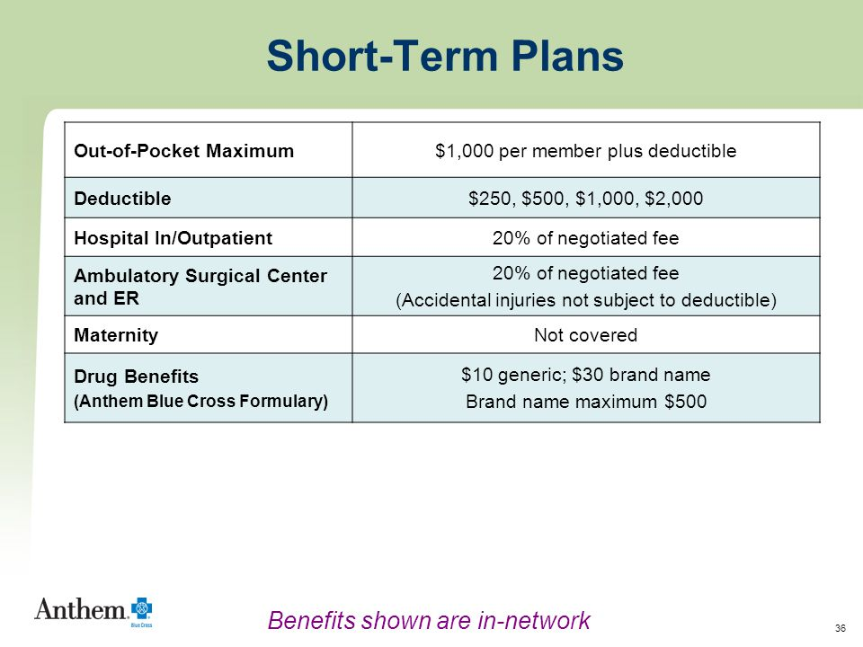 36 Out-of-Pocket Maximum$1,000 per member plus deductible Deductible$250, $500, $1,000, $2,000 Hospital In/Outpatient20% of negotiated fee Ambulatory Surgical Center and ER 20% of negotiated fee (Accidental injuries not subject to deductible) MaternityNot covered Drug Benefits (Anthem Blue Cross Formulary) $10 generic; $30 brand name Brand name maximum $500 Short-Term Plans Benefits shown are in-network