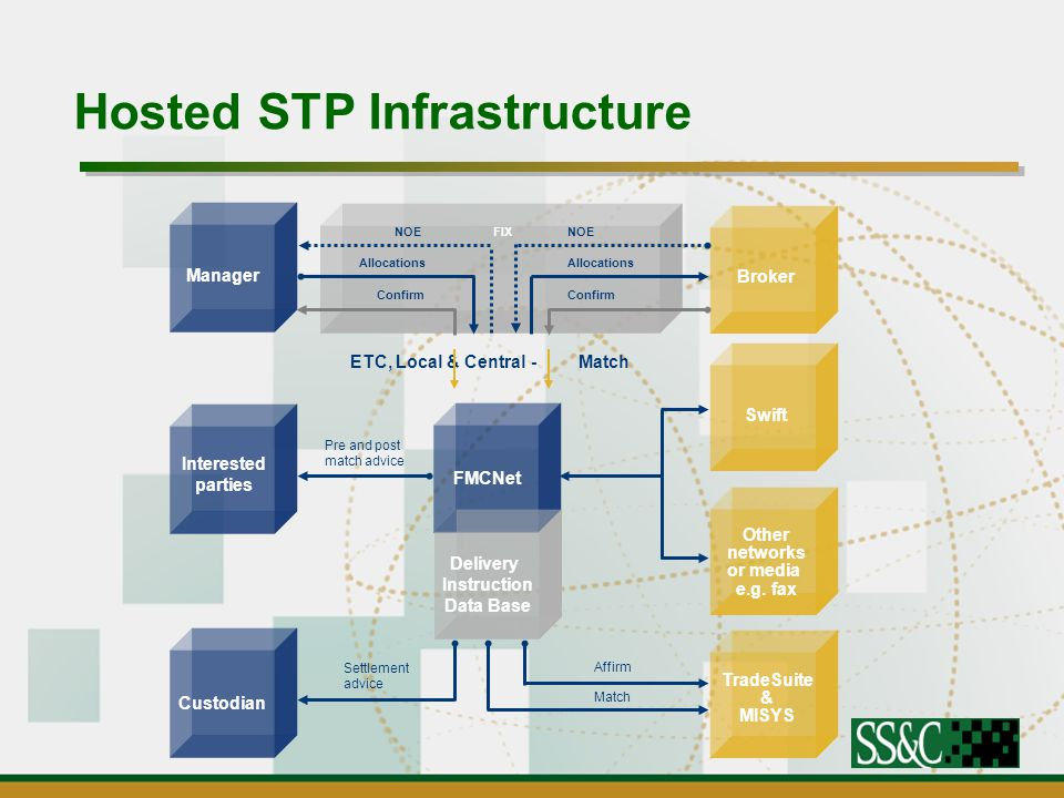 Hosted STP Infrastructure Manager Interested parties Custodian Broker Swift Other networks or media e.g.