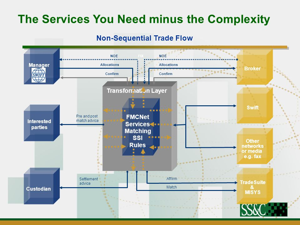 The Services You Need minus the Complexity Manager Interested parties Custodian Broker Swift Other networks or media e.g.