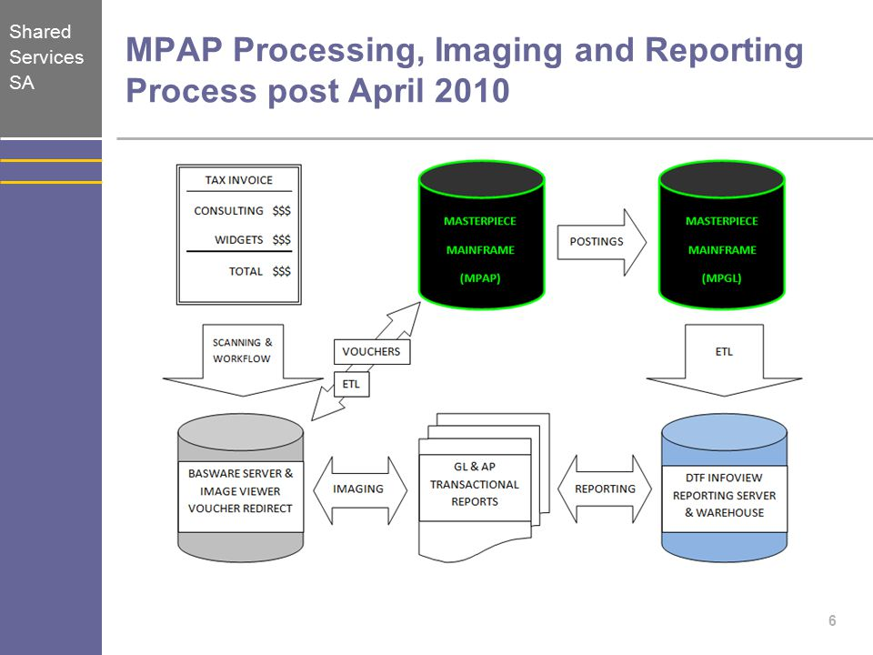 Shared Services SA BASWARE Image Viewer Functionality Invoice Data (MPAP VOH/PYM/PVS tables) 17
