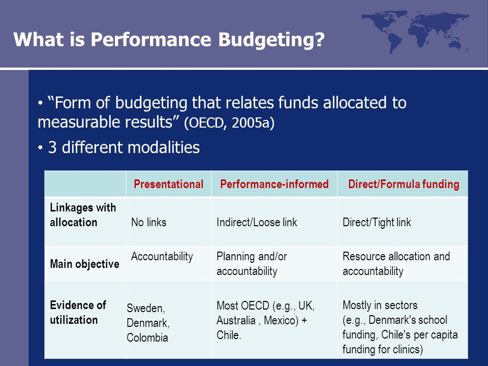 6 What is Performance Budgeting.
