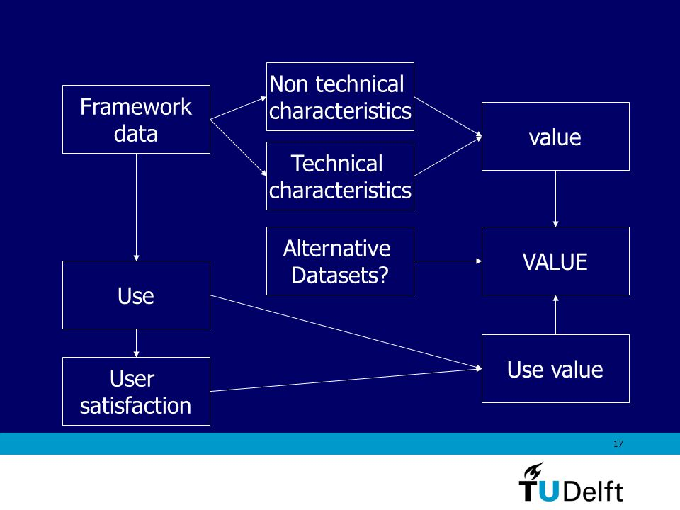 17 Non technical characteristics Framework data Use User satisfaction Use value Technical characteristics value VALUE Alternative Datasets