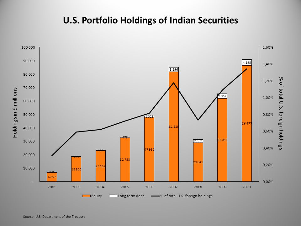 U.S. Portfolio Holdings of Indian Securities Source: U.S.