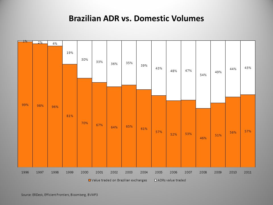 Brazilian ADR vs. Domestic Volumes Source: ERDesk, Efficient Frontiers, Bloomberg, BVMF3