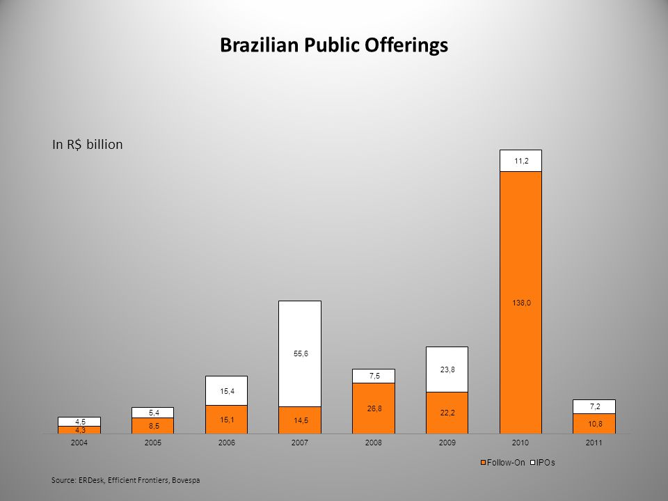 Brazilian Public Offerings Source: ERDesk, Efficient Frontiers, Bovespa
