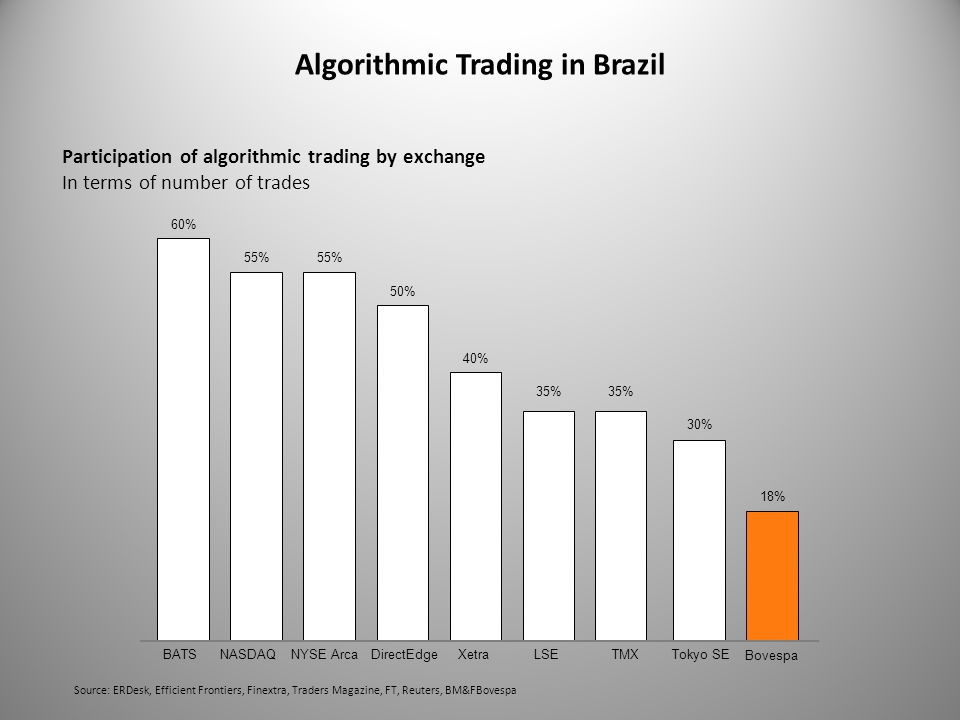 Algorithmic Trading in Brazil Participation of algorithmic trading by exchange In terms of number of trades 60% 55% 50% 40% 35% 30% 35% BATSNASDAQNYSE ArcaDirectEdgeXetraLSETokyo SETMX 18% Bovespa Source: ERDesk, Efficient Frontiers, Finextra, Traders Magazine, FT, Reuters, BM&FBovespa