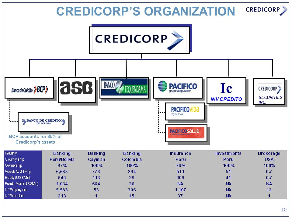 10 CREDICORP'S ORGANIZATION BCP accounts for 85% of Credicorp's assets Ic INV.CREDITO SECURITIES INC.