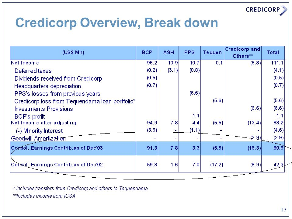 13 Credicorp Overview, Break down * Includes transfers from Credicorp and others to Tequendama **Includes income from ICSA