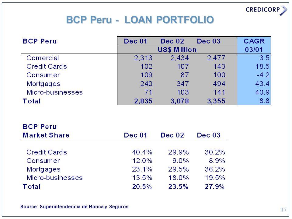 17 BCP Peru - LOAN PORTFOLIO Source: Superintendencia de Banca y Seguros