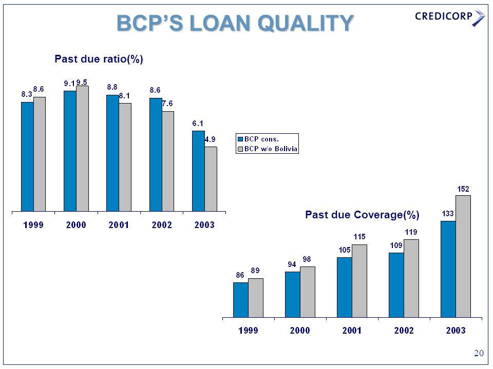 20 Past due ratio(%) Past due Coverage(%) BCP'S LOAN QUALITY