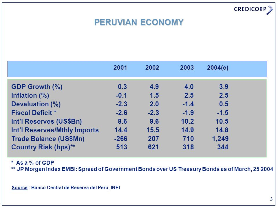 3 PERUVIAN ECONOMY Source : Banco Central de Reserva del Perú, INEI 2001200220032004(e) GDP Growth (%)0.34.94.03.9 Inflation (%)-0.11.52.52.5 Devaluation (%) -2.32.0-1.40.5 Fiscal Deficit *-2.6-2.3-1.9-1.5 Int'l Reserves (US$Bn)8.69.610.210.5 Int'l Reserves/Mthly Imports14.415.514.914.8 Trade Balance (US$Mn)-2662077101,249 Country Risk (bps)**513621318344 * As a % of GDP ** JP Morgan Index EMBI: Spread of Government Bonds over US Treasury Bonds as of March, 25 2004