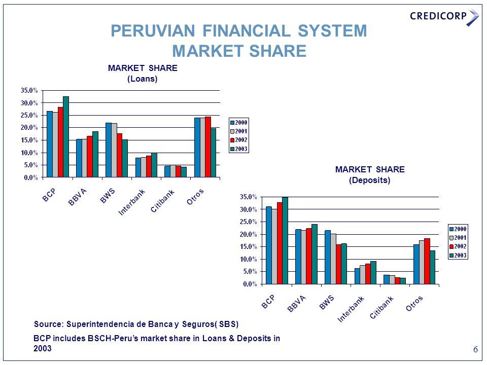 6 PERUVIAN FINANCIAL SYSTEM MARKET SHARE Source: Superintendencia de Banca y Seguros( SBS) BCP includes BSCH-Peru's market share in Loans & Deposits in 2003 MARKET SHARE (Deposits) MARKET SHARE (Loans)