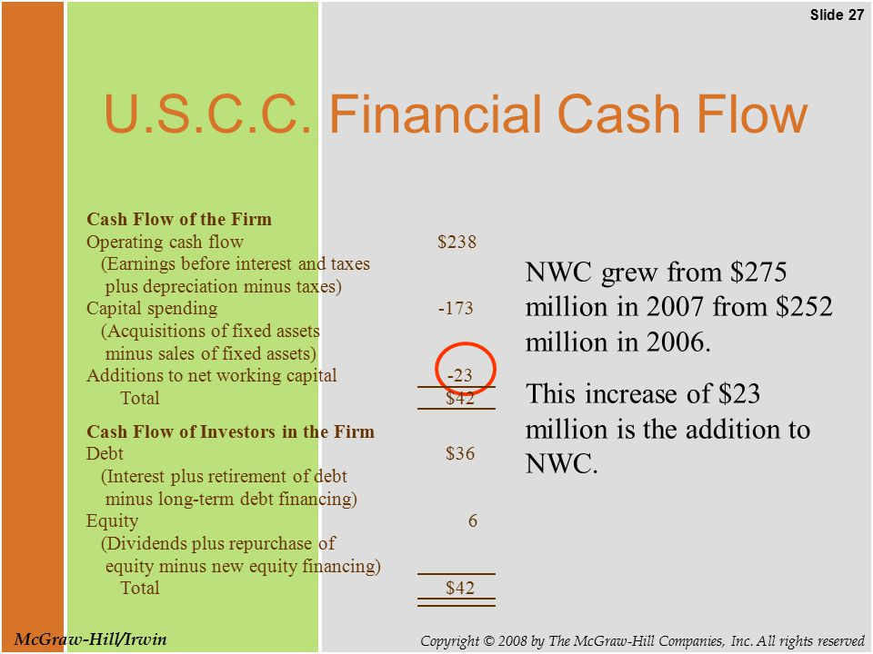 Slide 27 Copyright © 2008 by The McGraw-Hill Companies, Inc.