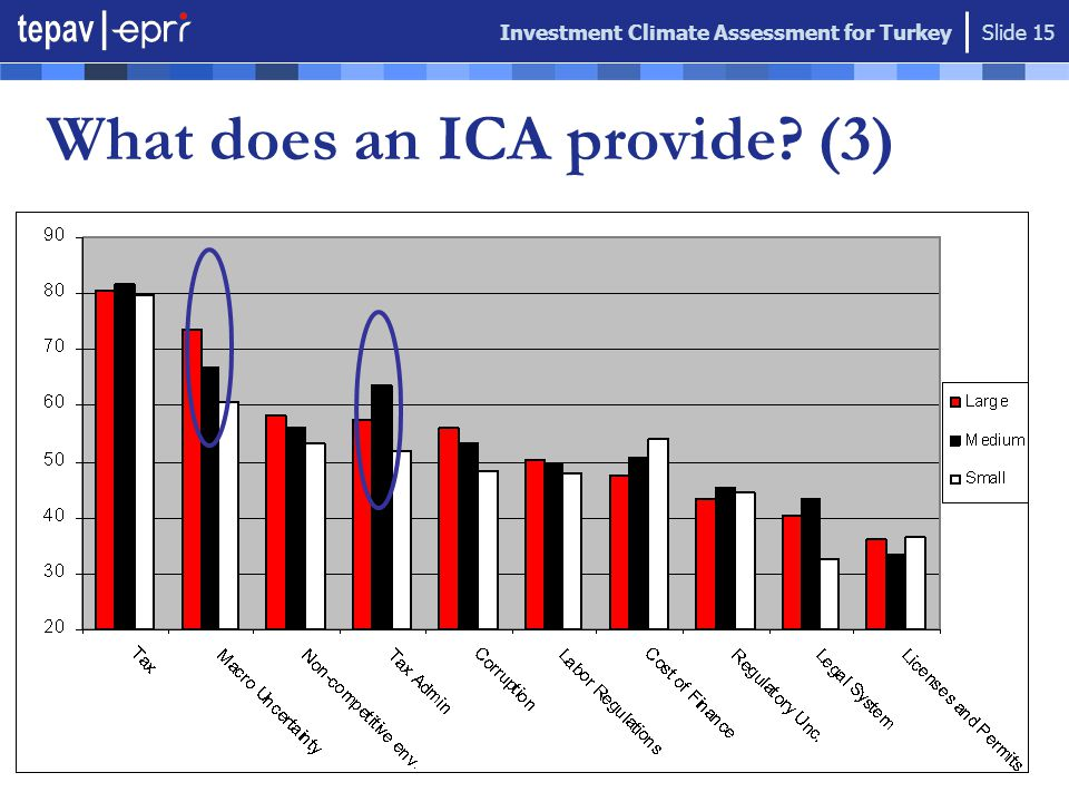 Investment Climate Assessment for Turkey Slide 15 What does an ICA provide? (3)