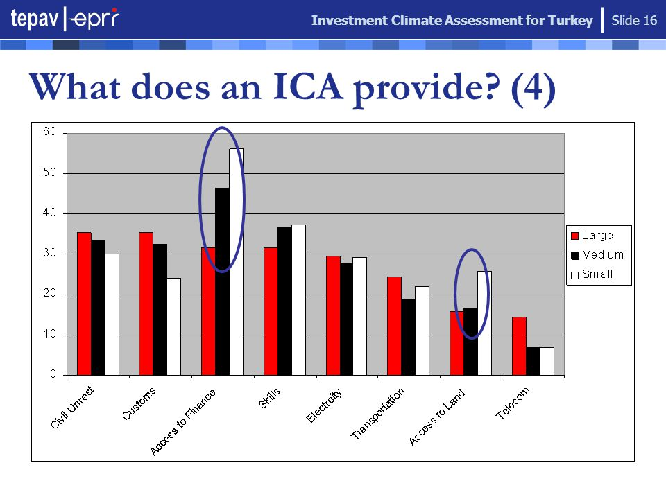 Investment Climate Assessment for Turkey Slide 16 What does an ICA provide? (4)