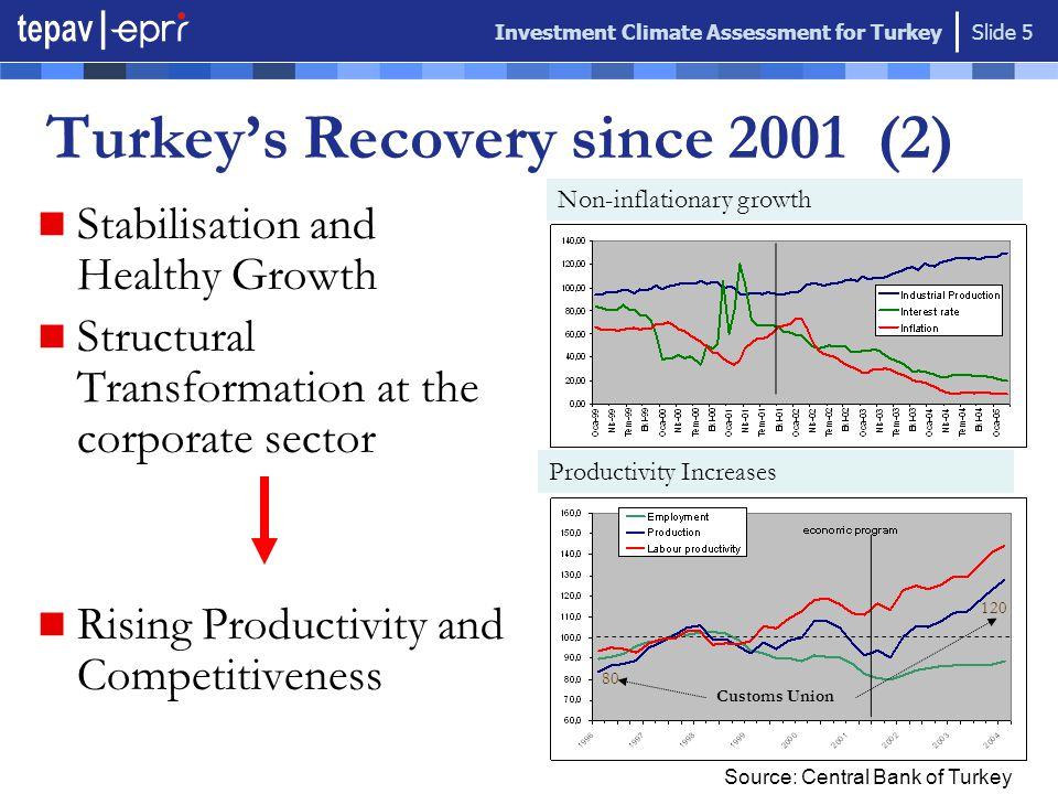Investment Climate Assessment for Turkey Slide 6 GNP (billion $) Growth (%) Inflation (CPI%) Public debt (% of GNP) Budget Deficit (% of GNP) Exports (billion $) Foreign Reserves (billion $) 2001 150 -9,4 70 95% 17 31 19 2004 300 9,9 10 65% 10 60 35 Turkey's Recovery since 2002 (3) Transformation  Relative Stability  Superior Economic Growth