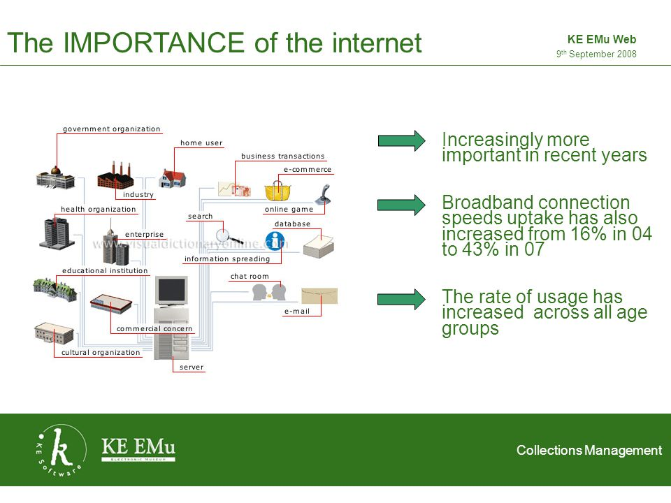 Collections Management 2 September 20059 th September 2008 KE EMu Web The IMPORTANCE of the internet Increasingly more important in recent years The rate of usage has increased across all age groups Broadband connection speeds uptake has also increased from 16% in 04 to 43% in 07