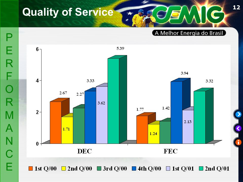 12 PERFORMANCEPERFORMANCE Quality of Service