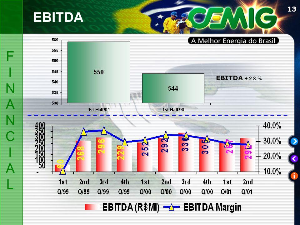 13 EBITDA + 2.8 % FINANCIALFINANCIAL EBITDA
