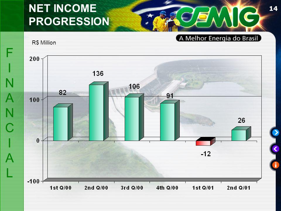 14 NET INCOME PROGRESSION R$ Million FINANCIALFINANCIAL