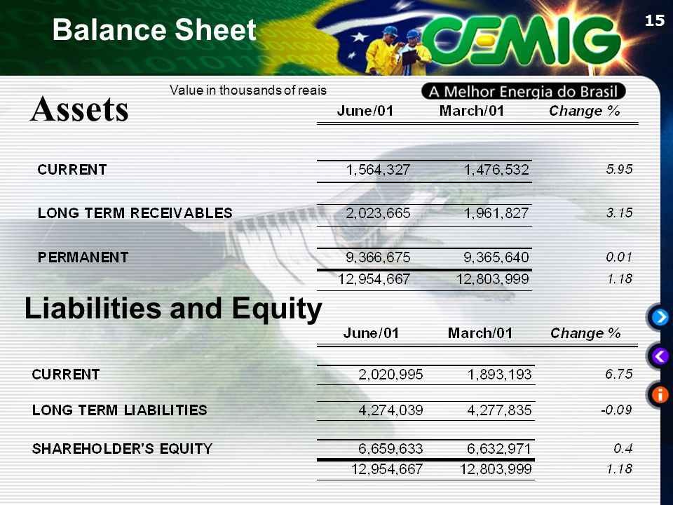 15 Assets Liabilities and Equity Value in thousands of reais Balance Sheet
