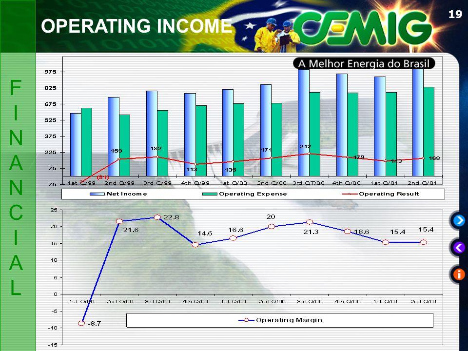 19 OPERATING INCOME FINANCIALFINANCIAL