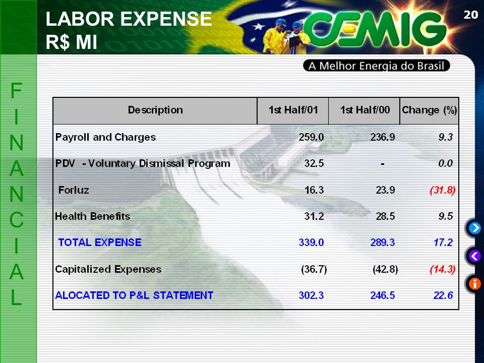 20 LABOR EXPENSE R$ MI FINANCIALFINANCIAL