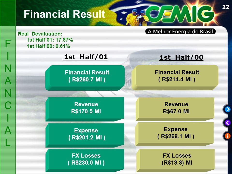 22 Financial Result ( R$260.7 MI ) Financial Result ( R$214.4 MI ) FX Losses ( R$230.0 MI ) Expense ( R$201.2 MI ) Revenue R$170.5 MI Revenue R$67.0 MI 1st Half/01 1st Half/00 Expense ( R$268.1 MI ) FX Losses (R$13.3) MI Financial Result Real Devaluation: 1st Half 01: 17.87% 1st Half 00: 0.61% FINANCIALFINANCIAL