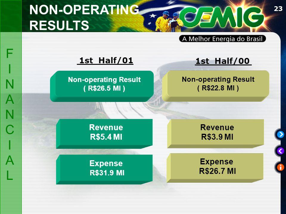 23 Non-operating Result ( R$26.5 MI ) Non-operating Result ( R$22.8 MI ) Expense R$31.9 MI Revenue R$5.4 MI Revenue R$3.9 MI 1st Half/01 1st Half/00 E