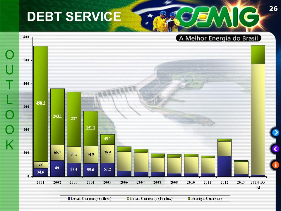 26 DEBT SERVICE OUTLOOKOUTLOOK