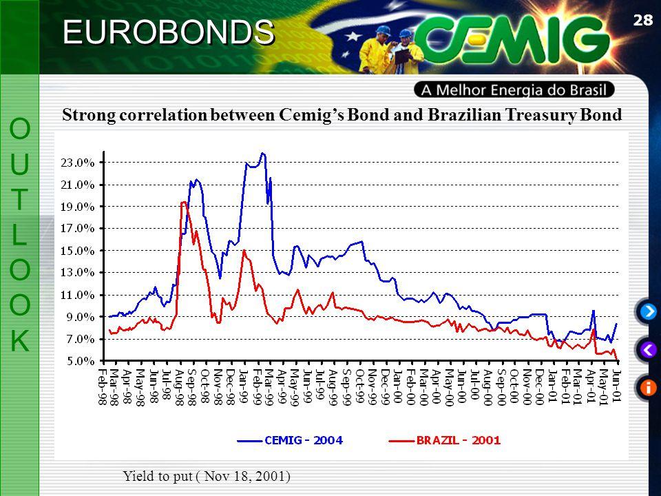 28 OUTLOOKOUTLOOK EUROBONDS Strong correlation between Cemig's Bond and Brazilian Treasury Bond Yield to put ( Nov 18, 2001)