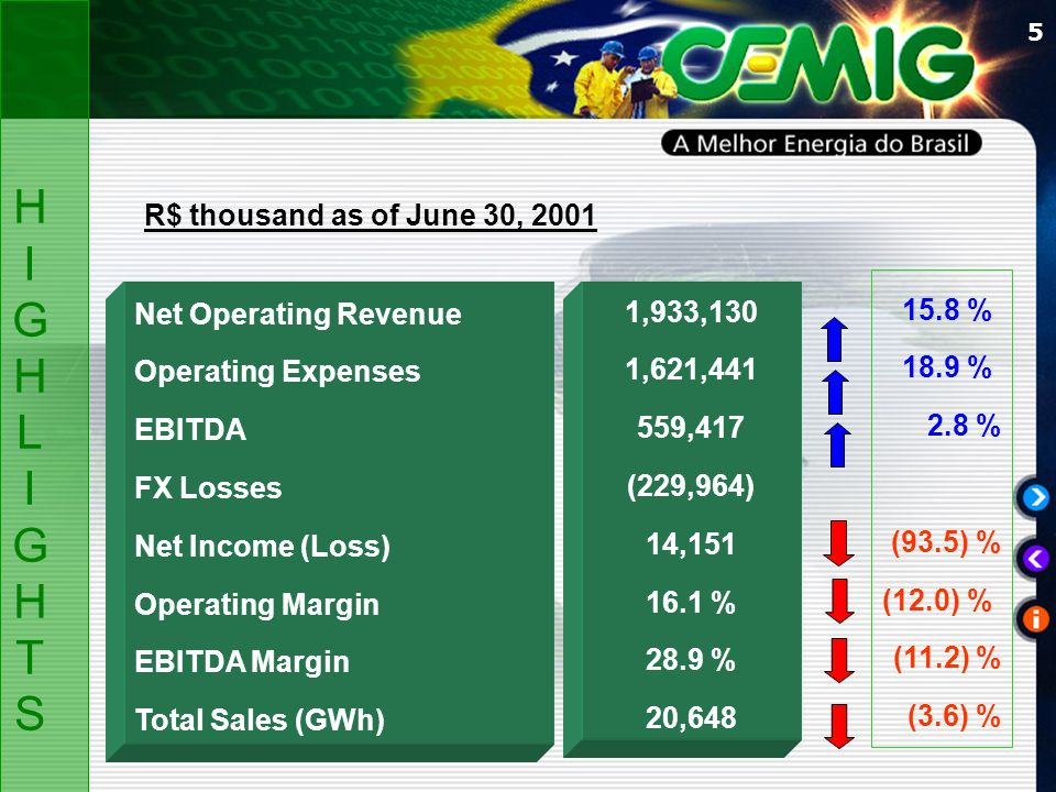 5 Net Operating Revenue Operating Expenses EBITDA FX Losses Net Income (Loss) Operating Margin EBITDA Margin Total Sales (GWh) R$ thousand as of June 30, 2001 HIGHLIGHTSHIGHLIGHTS 1,933,130 1,621,441 559,417 (229,964) 14,151 16.1 % 28.9 % 20,648 15.8 % 18.9 % 2.8 % (93.5) % (12.0) % (11.2) % (3.6) %