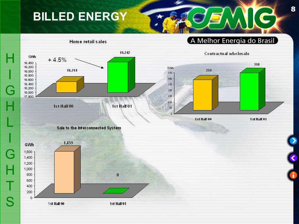 8 HIGHLIGHTSHIGHLIGHTS BILLED ENERGY + 4.5%