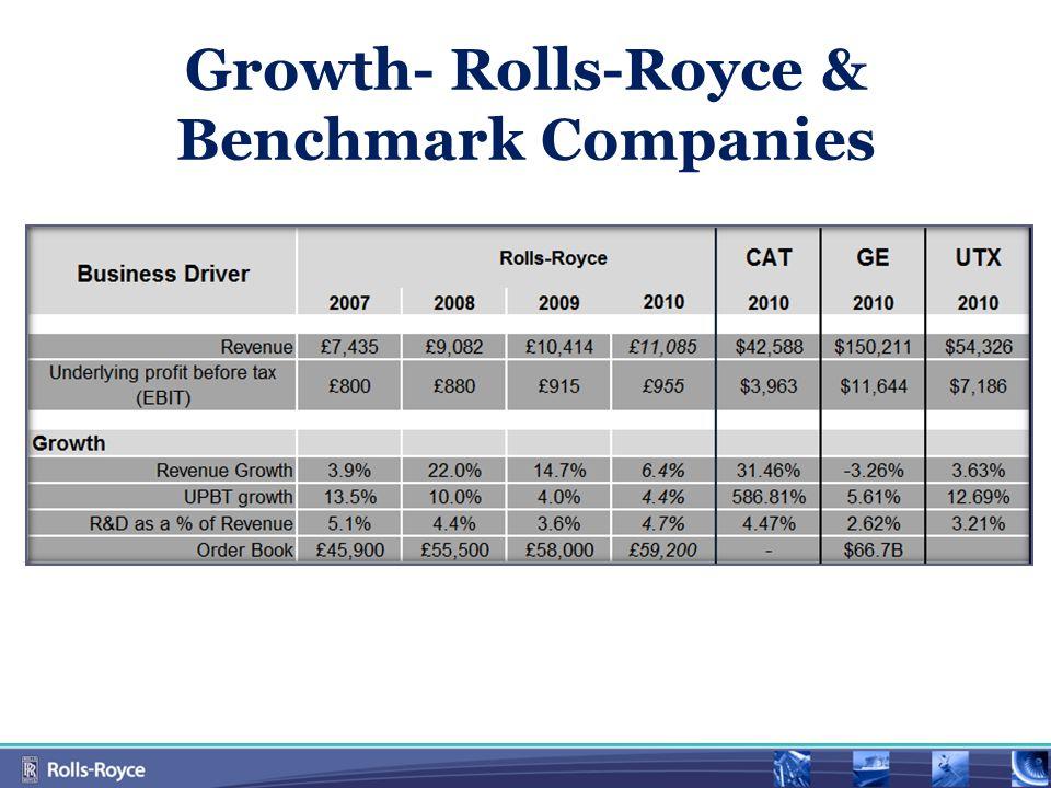 Growth- Rolls-Royce & Benchmark Companies