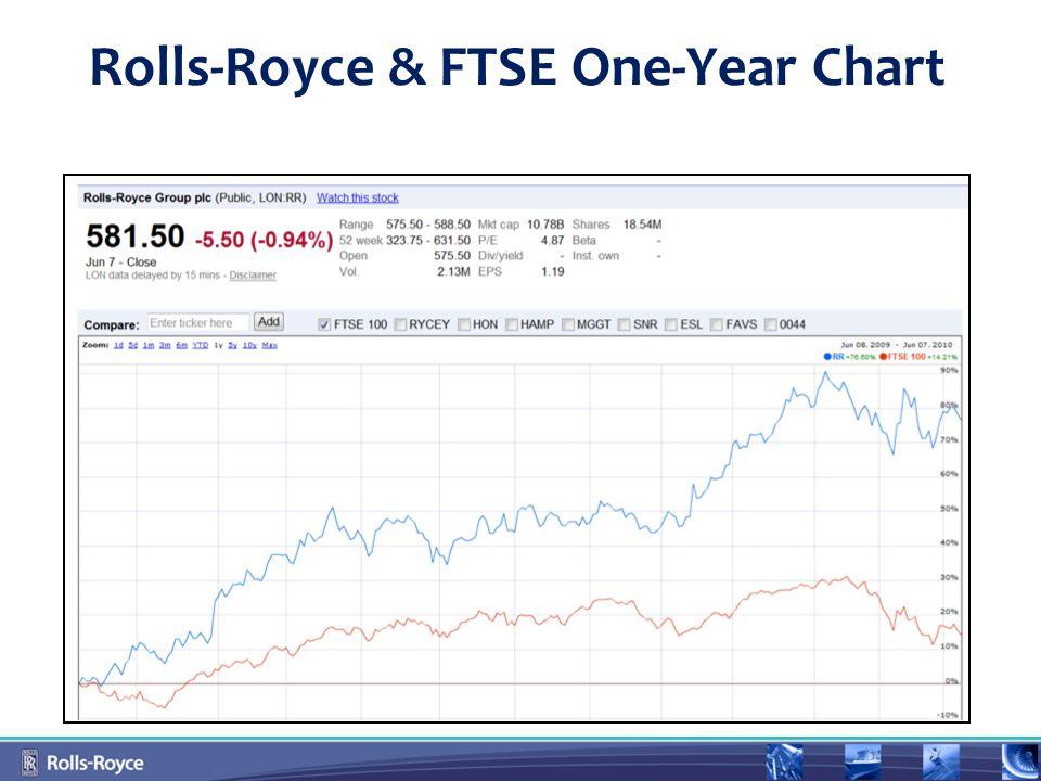 Rolls-Royce & FTSE One-Year Chart