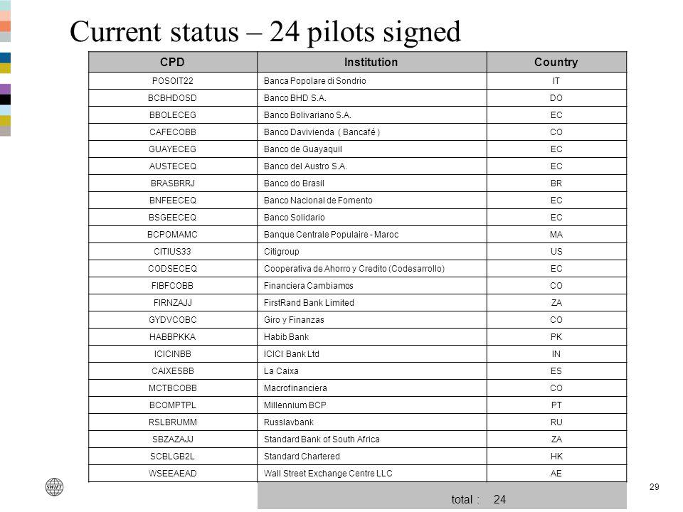 29 Current status – 24 pilots signed CPDInstitutionCountry POSOIT22Banca Popolare di SondrioIT BCBHDOSDBanco BHD S.A.DO BBOLECEGBanco Bolivariano S.A.EC CAFECOBBBanco Davivienda ( Bancafé )CO GUAYECEGBanco de GuayaquilEC AUSTECEQBanco del Austro S.A.EC BRASBRRJBanco do BrasilBR BNFEECEQBanco Nacional de FomentoEC BSGEECEQBanco SolidarioEC BCPOMAMCBanque Centrale Populaire - MarocMA CITIUS33CitigroupUS CODSECEQCooperativa de Ahorro y Credito (Codesarrollo)EC FIBFCOBBFinanciera CambiamosCO FIRNZAJJFirstRand Bank LimitedZA GYDVCOBCGiro y FinanzasCO HABBPKKAHabib BankPK ICICINBBICICI Bank LtdIN CAIXESBBLa CaixaES MCTBCOBBMacrofinancieraCO BCOMPTPLMillennium BCPPT RSLBRUMMRusslavbankRU SBZAZAJJStandard Bank of South AfricaZA SCBLGB2LStandard CharteredHK WSEEAEADWall Street Exchange Centre LLCAE total :24