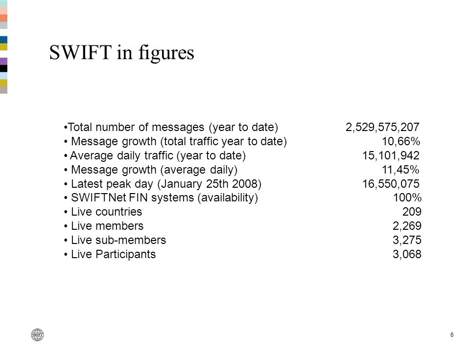 6 SWIFT in figures Total number of messages (year to date)2,529,575,207 Message growth (total traffic year to date) 10,66% Average daily traffic (year to date) 15,101,942 Message growth (average daily) 11,45% Latest peak day (January 25th 2008) 16,550,075 SWIFTNet FIN systems (availability)100% Live countries 209 Live members2,269 Live sub-members3,275 Live Participants3,068