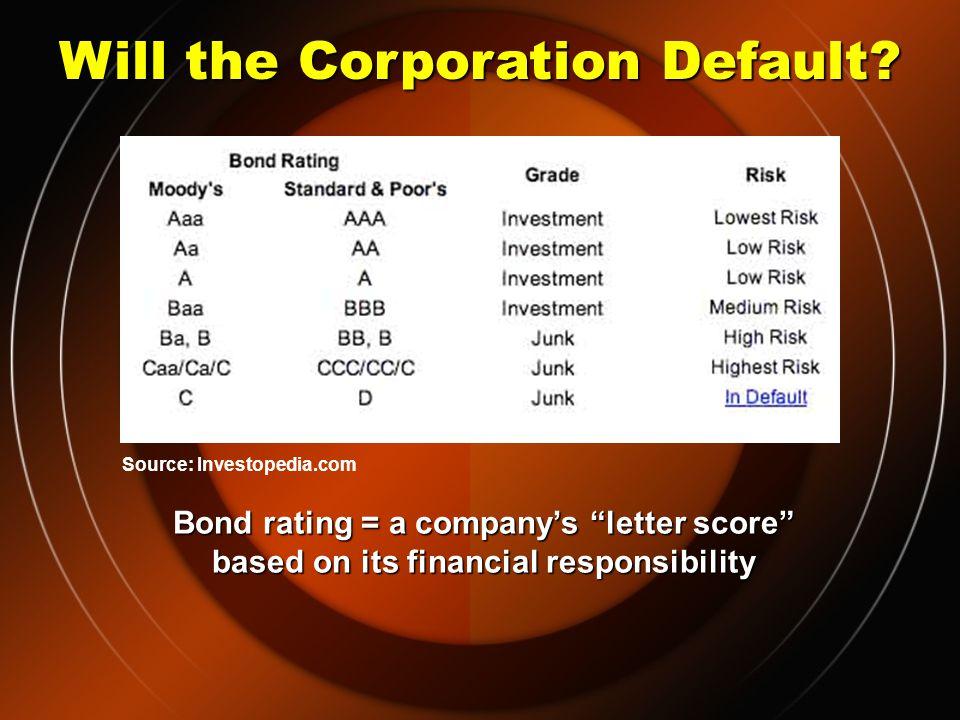 Pros and Cons Drawbacks/Risks: Interest-rateInterest-rate LiquidityLiquidity RepaymentRepayment DefaultDefault