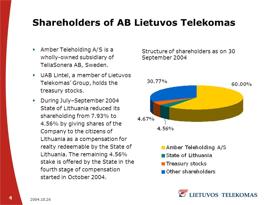 2004.10.26 4 Shareholders of AB Lietuvos Telekomas  Amber Teleholding A/S is a wholly-owned subsidiary of TeliaSonera AB, Sweden.