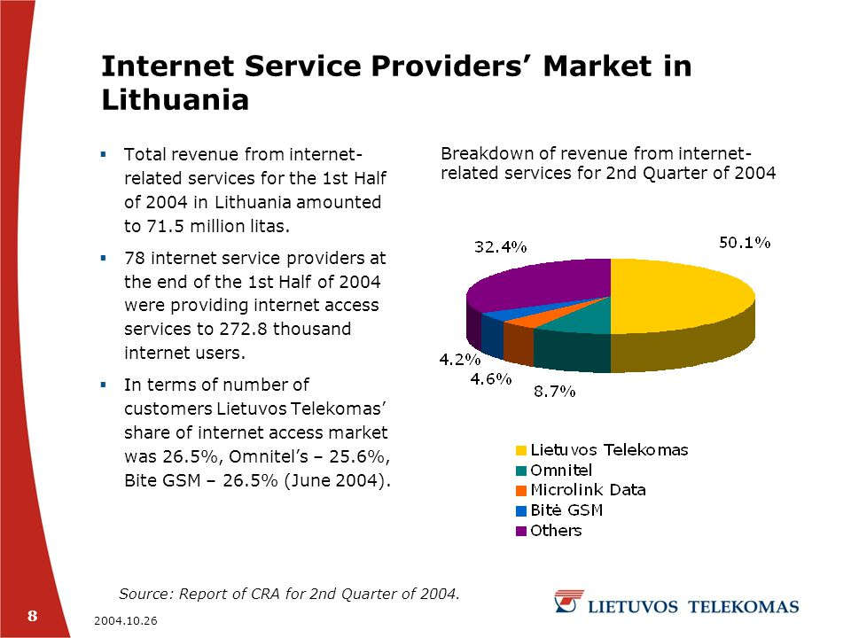 2004.10.26 9 Internet-related Services of Lietuvos Telekomas  Lietuvos Telekomas has 94% of ADSL internet access points.