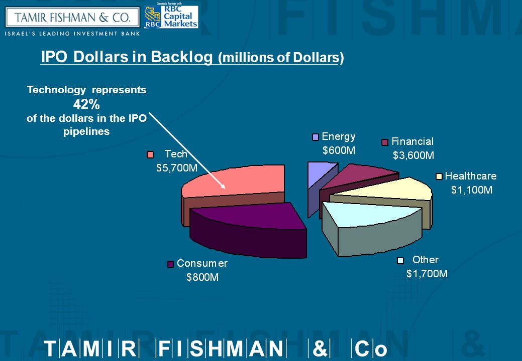 IPO Dollars in Backlog (millions of Dollars) Technology represents 42% of the dollars in the IPO pipelines