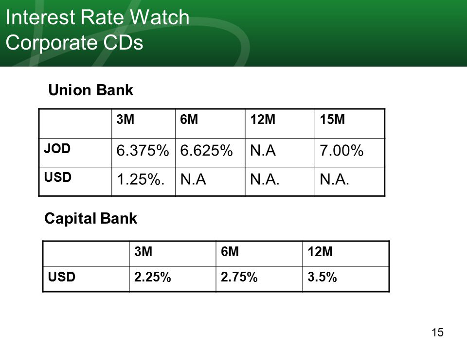 15 Interest Rate Watch Corporate CDs 15M12M6M3M 7.00%N.A6.625%6.375% JOD N.A.